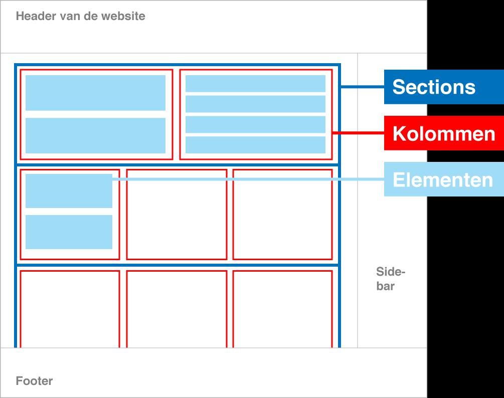 Handleiding website reclamebureau reeuwijk buro vink for Buro website